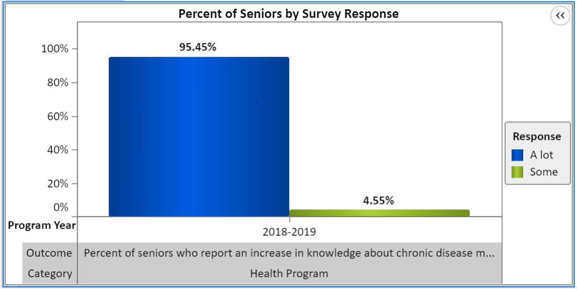 Seniors Chronic Disease