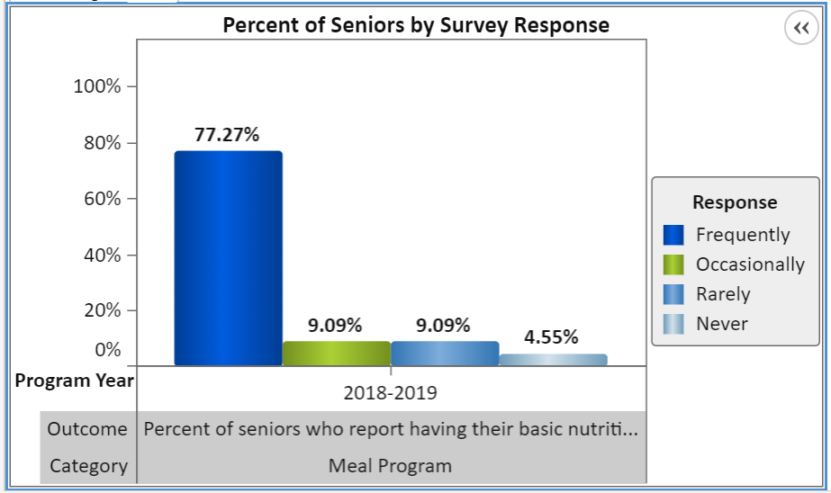 Seniors Nutrition