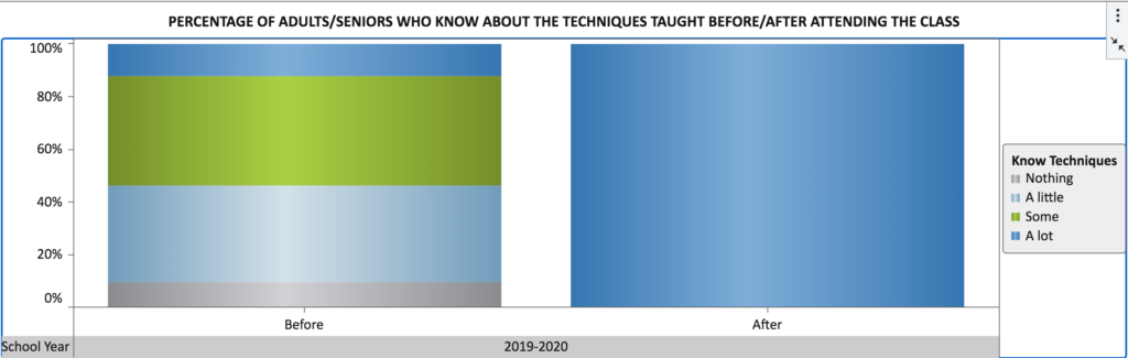 Knowledge of Techniques